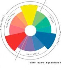 Wykres prezentujący koło barw tęczowych w fotografii.