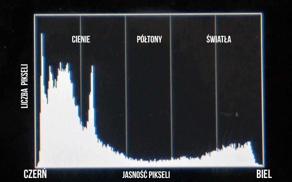 Obraz przedstawiający, jak wygląda histogram jasności.