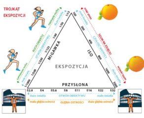 Obraz przedstawiający, jak wygląda trójkąt ekspozycji.